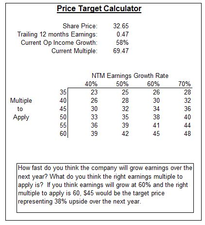 Price Target
